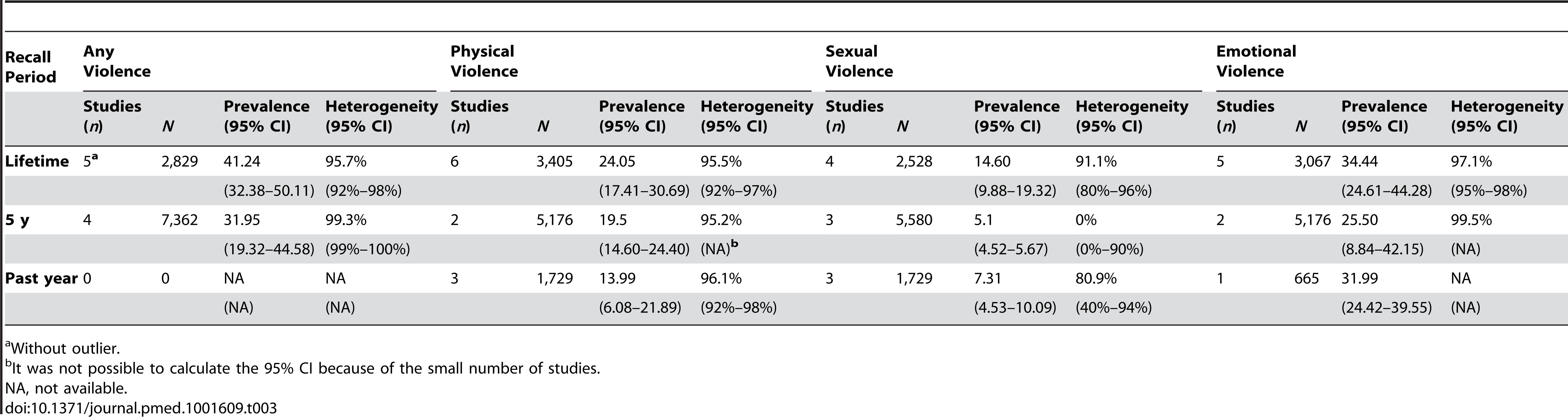 Pooled prevalence for IPV victimisation.