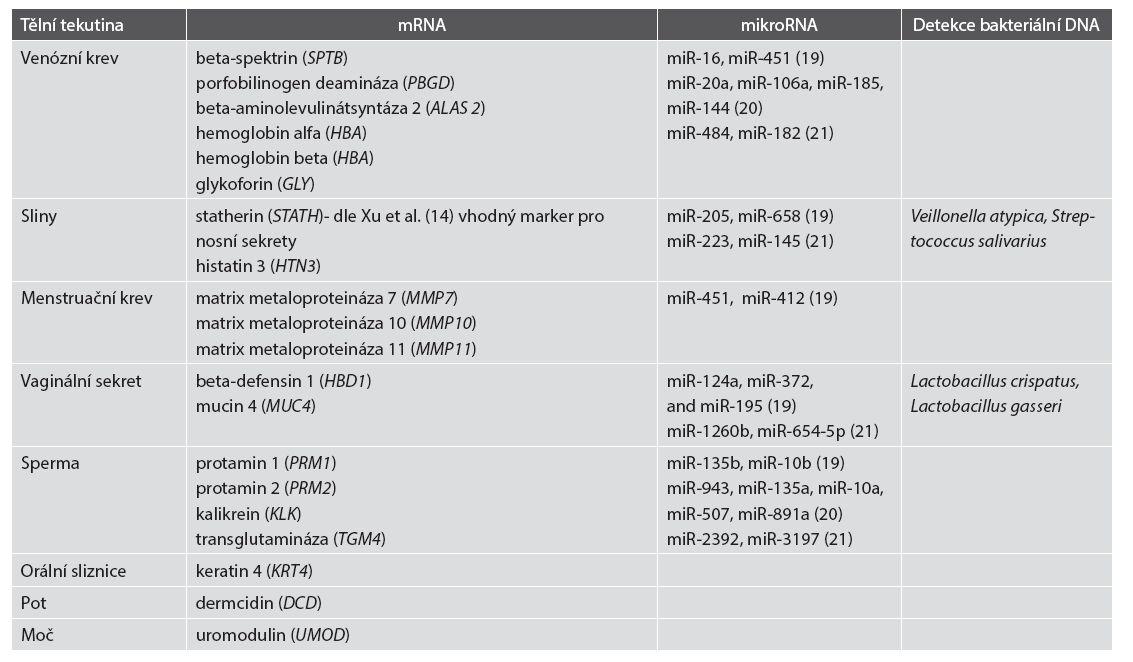 Využití vybraných tkáňově specifických charakteristik pro určení typu tělní tekutiny molekulárně genetickými metodami dle v textu citovaných literárních zdrojů. U mikroRNA různé výzkumné skupiny dosáhly různých vzájemně se nekonfirmujících výsledků.