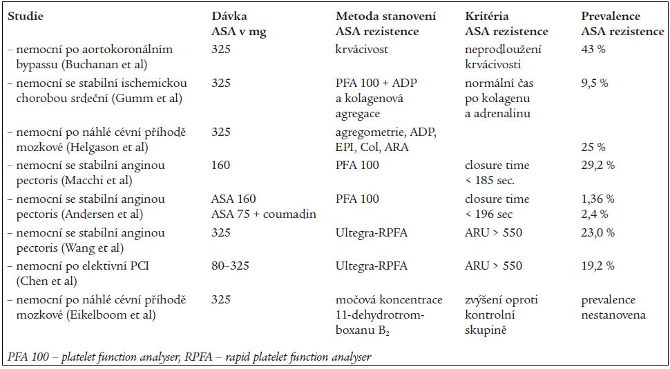 Vybrané studie a laboratorní testy sledující zjišťující rezistenci na ASA [8,12].