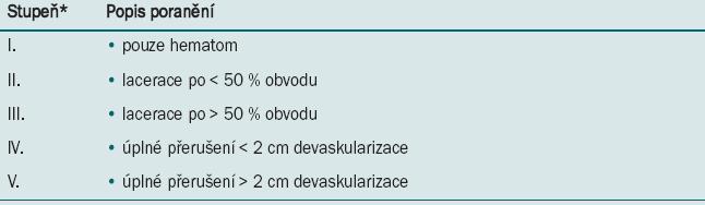 AAST stupnice závažnosti poranění močovodu.