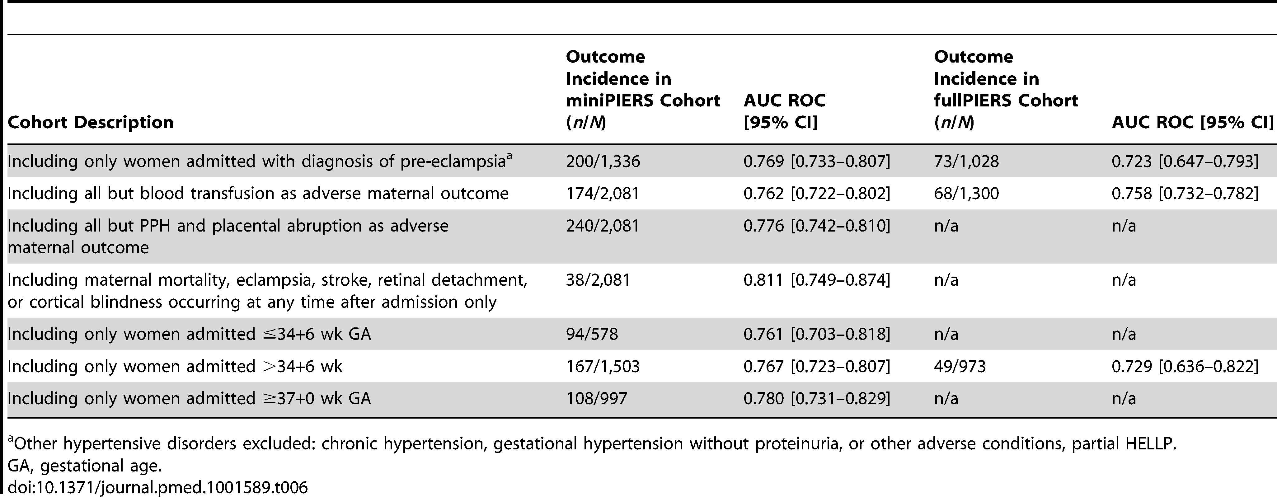 Results of sensitivity analysis using the miniPIERS model to predict adverse maternal outcome in subsets of the data or to predict restricted definition of the combined adverse outcome, as described, in the miniPIERS and fullPIERS cohorts.