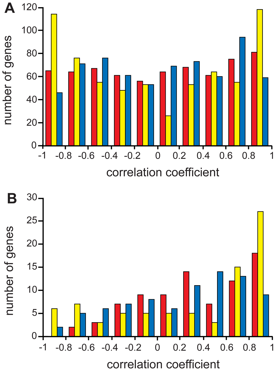 Distribution of gene expression profile correlation coefficients.