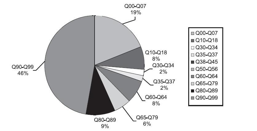 Procento přidružených malformací: Hypoplazie levého srdce (Q 23.4), předčasně ukončená těhotenství – pozitivní prenatální diagnostika, ČR, 1994 – 2008, Zdroj: Národní registr vrozených vad – ÚZIS, 2009