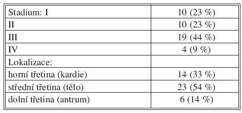 Charakteristiky nádoru Tab. 2. Tumor characteristics
