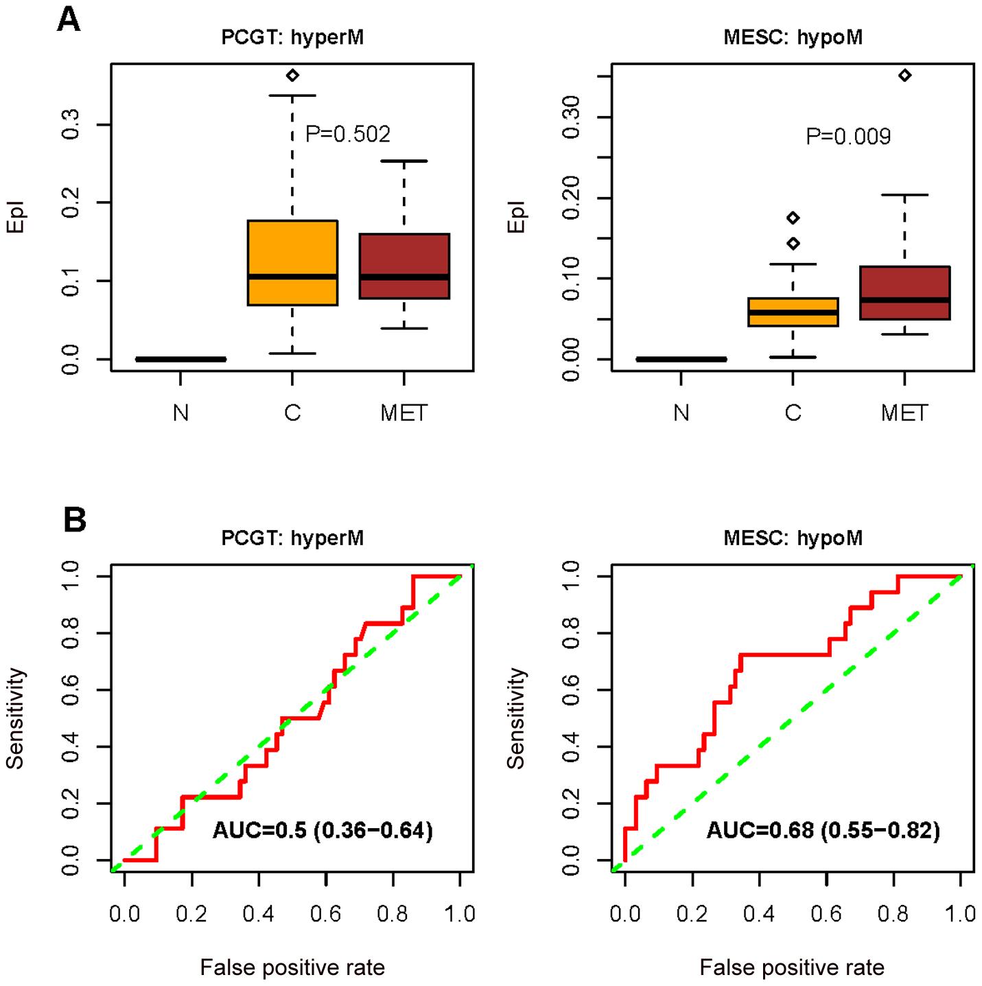 Methylation changes between normal, primary, and metastatic endometrial cancer.