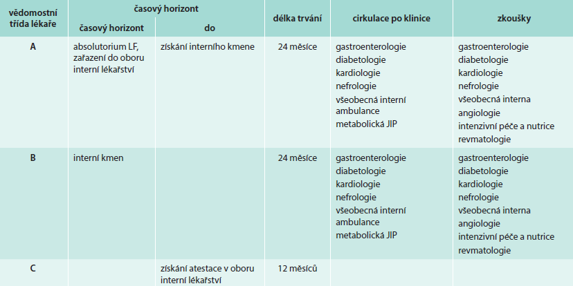 Struktura postgraduálního vzdělávání na Interní klinice FN Motol, stratifikace lékařů dle stupně vědomostí a délky praxe
