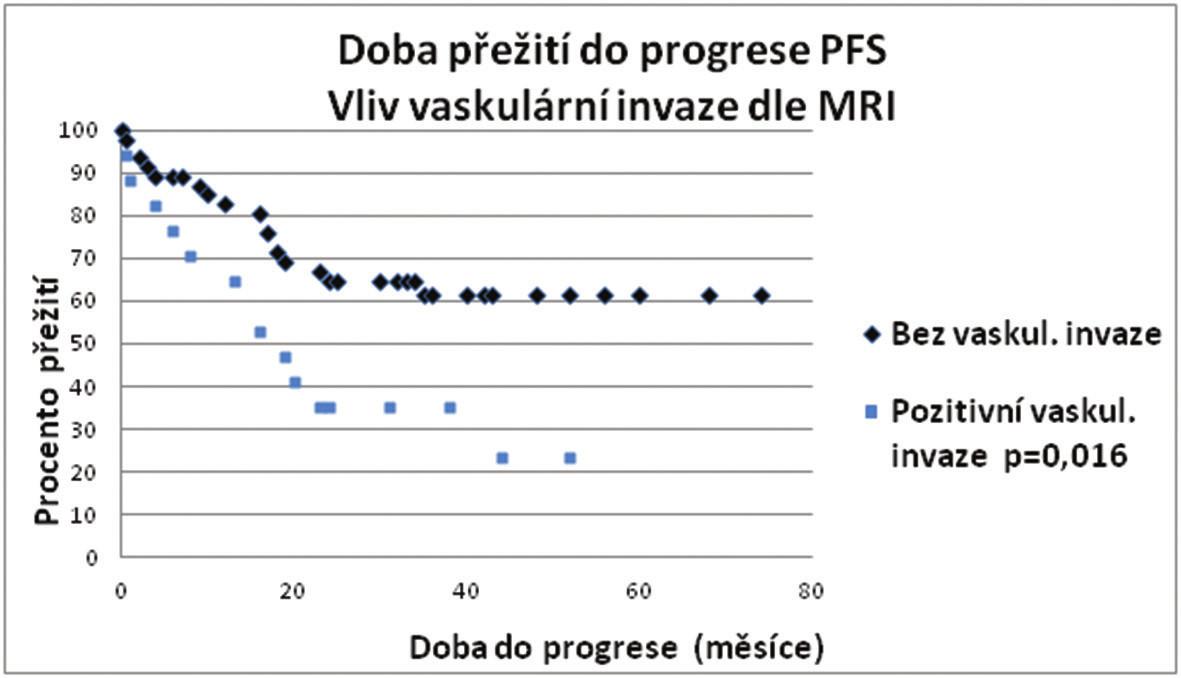 Porovnání křivek PFS – vaskulární invaze mrEMVI Graph 1: Comparison of PFS curves – vascular invasion mrEMVI