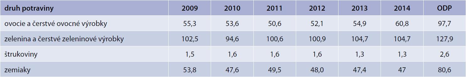 Vývoj spotreby ovocia, zeleniny, strukovín a zemiakov v kg na obyvateľa za roky 2009–2014 v SR podľa Štatistického úradu SR. Upravené podľa [9]