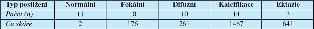 Množství kalcia v jednotlivých typech aterosklerotického postižení koronárního řečiště.