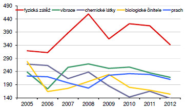 Příčiny profesionálních onemocnění hlášených v období 2005 až 2012 podle vyhlášky č. 432/2003 Sb.
