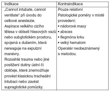 Indikace a kontraindikace akutních chirurgických přístupů do dýchacích cest