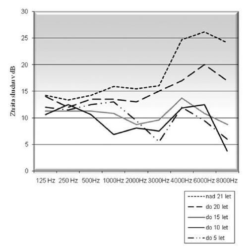 Průměrné audiogramy v závislosti na délce praxe u hlučné kategorie 1. skupina – délka praxe do 5 let, 2. skupina – délka praxe do 10 let, 3. skupina – délka praxe do 15 let, 4. skupina – délka praxe do 20 let, 5. skupina – délka praxe nad 21 let