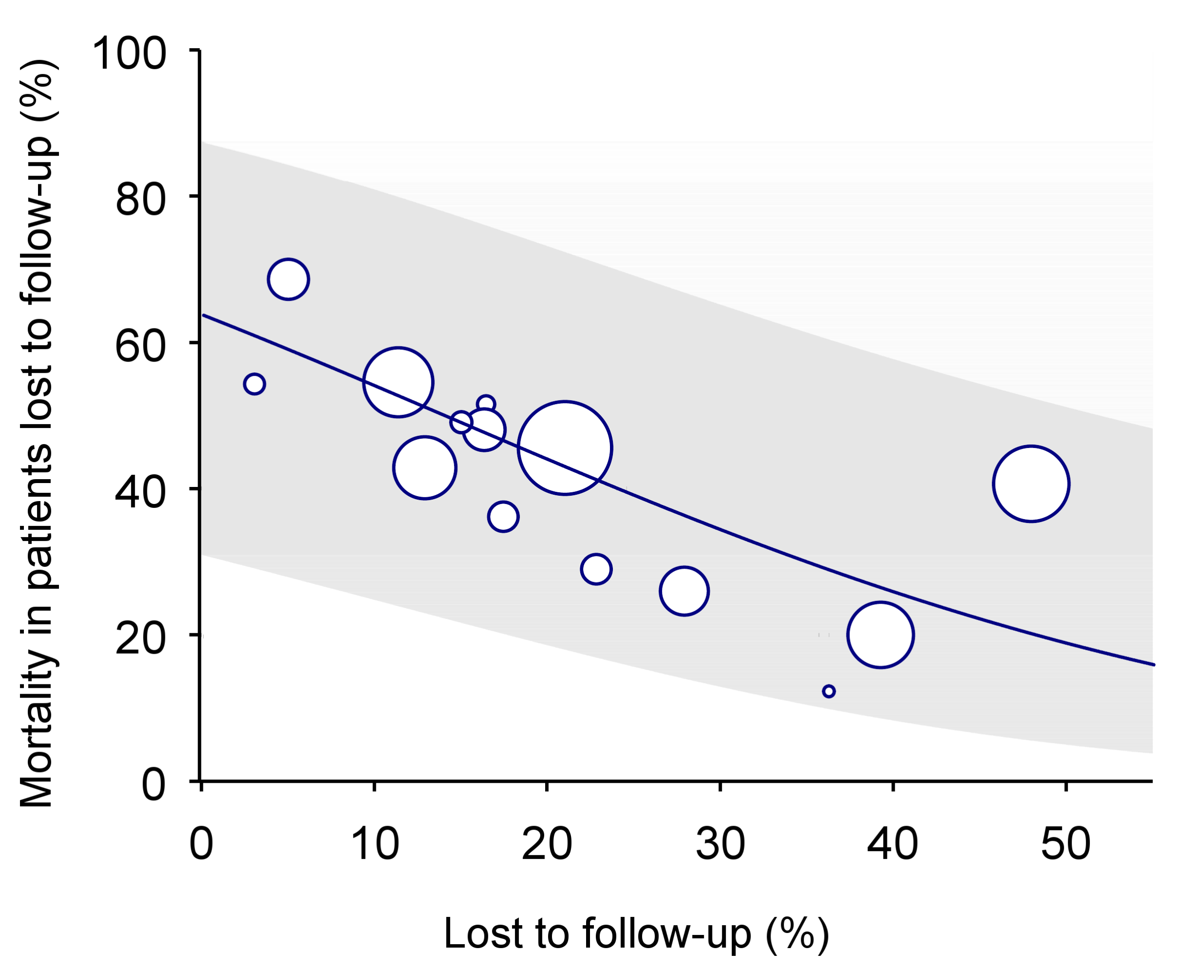 Predicted mortality among patients lost to follow-up according to percent of patients lost in programme (solid line) with 95% CI (limits of grey area).