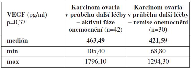 Průměrné hodnoty VEGF z periferní krve odebrané u pacientek s karcinomem ovaria v průběhu další léčby v aktivní fázi nádorového onemocnění a remisi základního onemocnění
