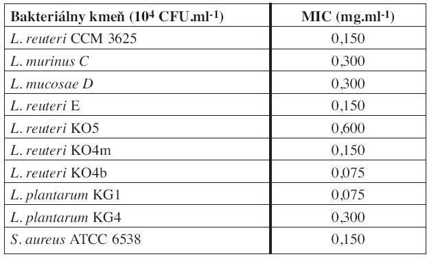Minimálna inhibičná koncentrácia (MIC) sanguinarínu voči testovaným baktériám