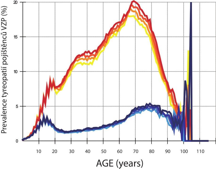 Prevalence tyreopatií pojištěnců VZP (celkem 6 000 000/rok) (viz tab. 1) v období 2012 –2015. Pojištěnci jsou rozdělení podle věku a pohlaví (osa X) do jednoletých skupin, v každé skupině je až do stáří 85 (muži), 90 (ženy) let minimálně 10 000 pojištěnců. Na ose Y je v každé jednoleté skupině spočítáno % tyreopatií podle unikátního rodného čísla a kódu diagnóz E00–E07. Ženy mají červenou barvu křivek, muži modrou, rok 2012 je na obrázku nejsvětlejší, rok 2015 nejtmavší.
