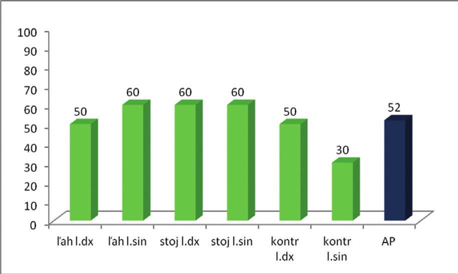 Percentuálne vyjadrenie úspešnosti zníženia aktivity pri MT.