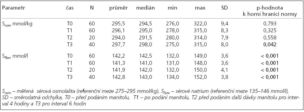 Sérová měřená osmolalita a sérové natrium v průběhu terapie 20% manitolem: průměrná, minimální a maximální hodnota, medián, směrodatná odchylka a vztah parametru k horní hranici normy.