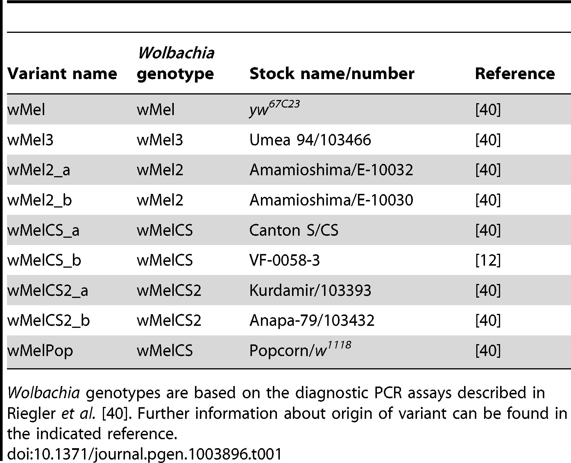 wMel variants used.