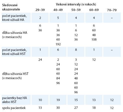Rozdelenie súboru sledovaných žien podľa vekových intervalov.