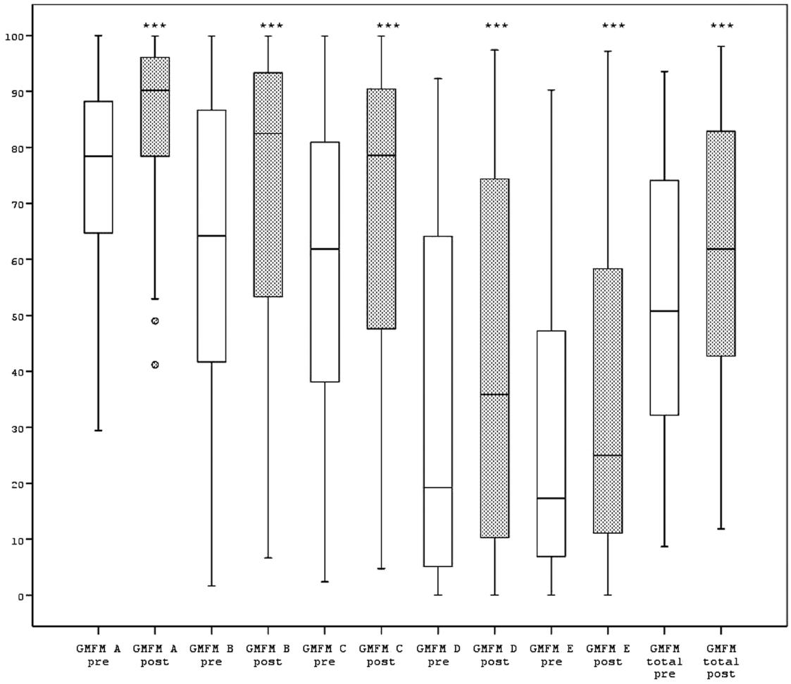 Zlepšenie v dimenziách A, B, C, D, E a v celkovom skóre GMFM-88 po 20 T.J. RATT (***p<0,001). V krabicovom grafe je zobrazené minimum, maximum, 1. a 3. kvartil- interkvartilové rozmedzie, medzi kvartilmi vnútri krabice je vyznačený medián a odľahlé hodnoty sú vyznačené krúžkom.