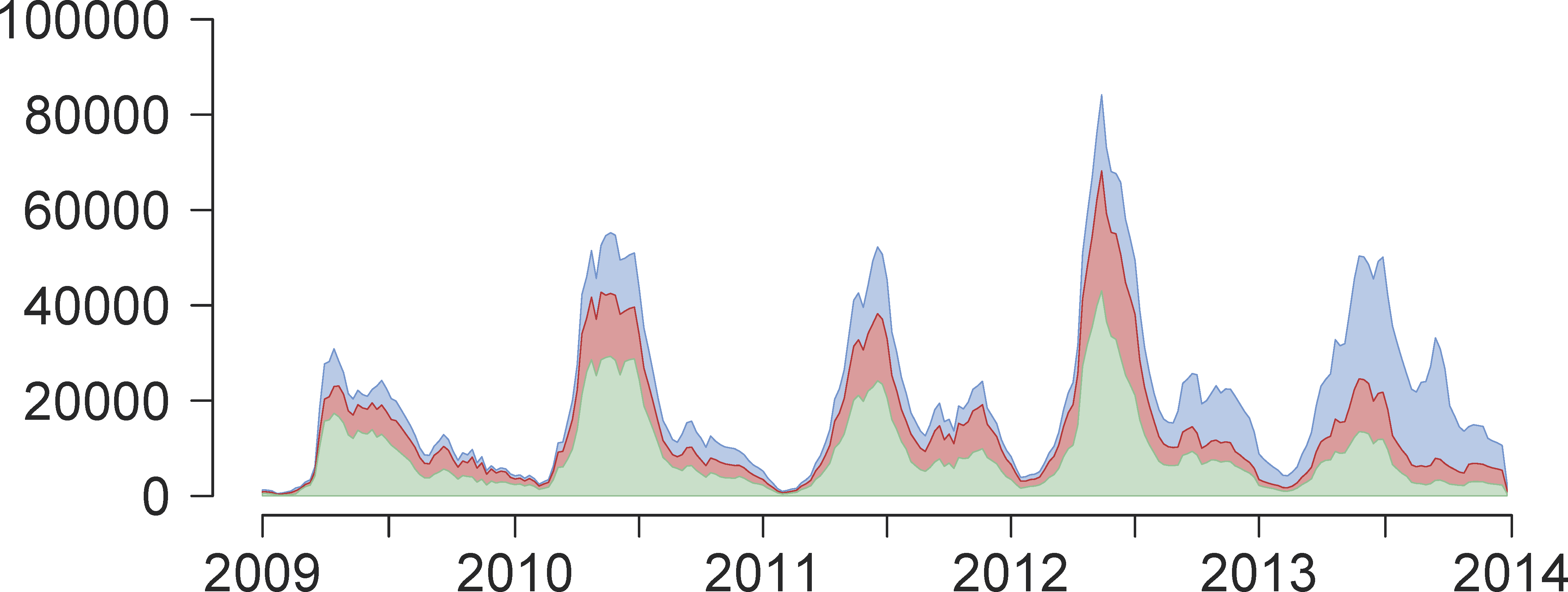 Weekly reported time series of HFMD cases between 1 January 2009 and 31 December 2013.