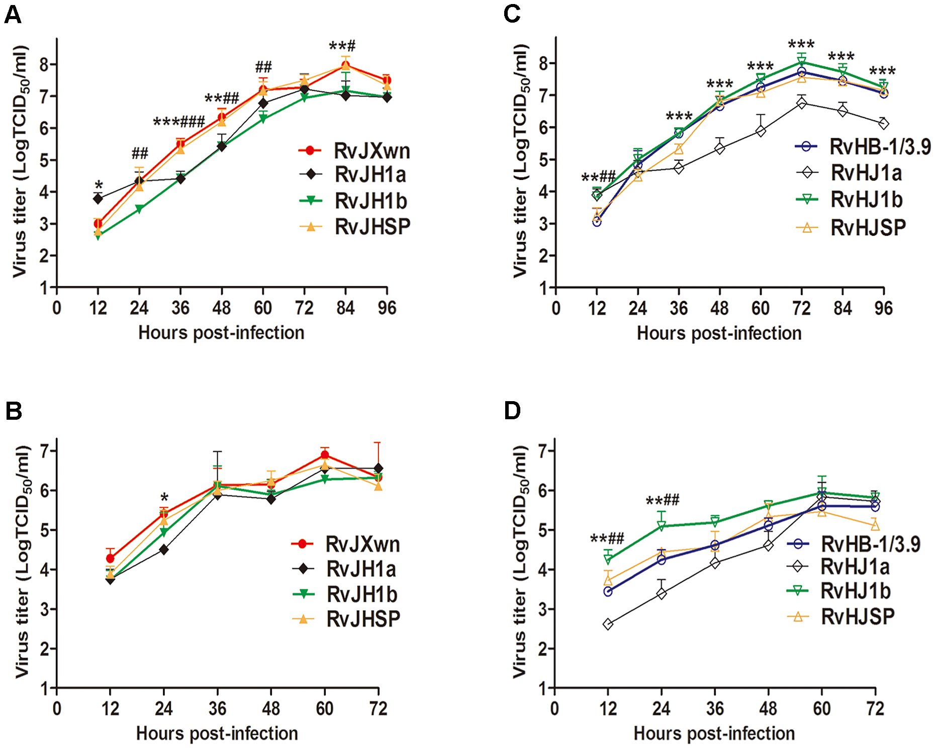 The growth kinetics of the rescued viruses with the exchanged 5′UTR+ORF1a, ORF1b and SP-coding regions.