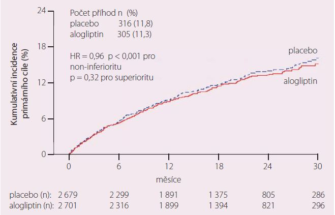 Výskyt primárního cíle – KV úmrtí, nefatální infarkt myokardu a nefatální cévní mozková příhoda ve studii EXAMINE.