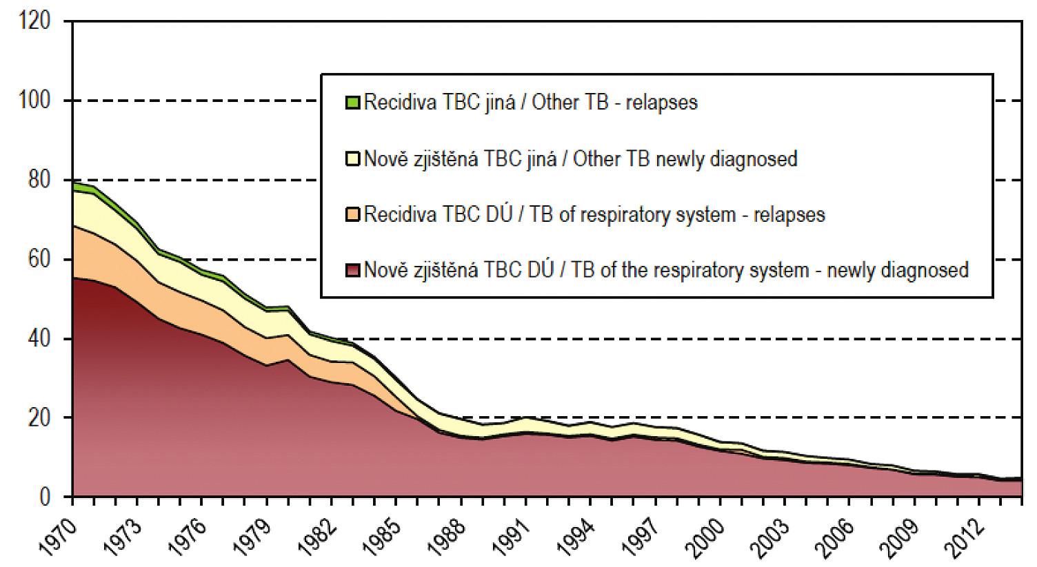 Vývoj počtu hlášených onemocnění tuberkulózou na 100 000 obyvatel v ČR