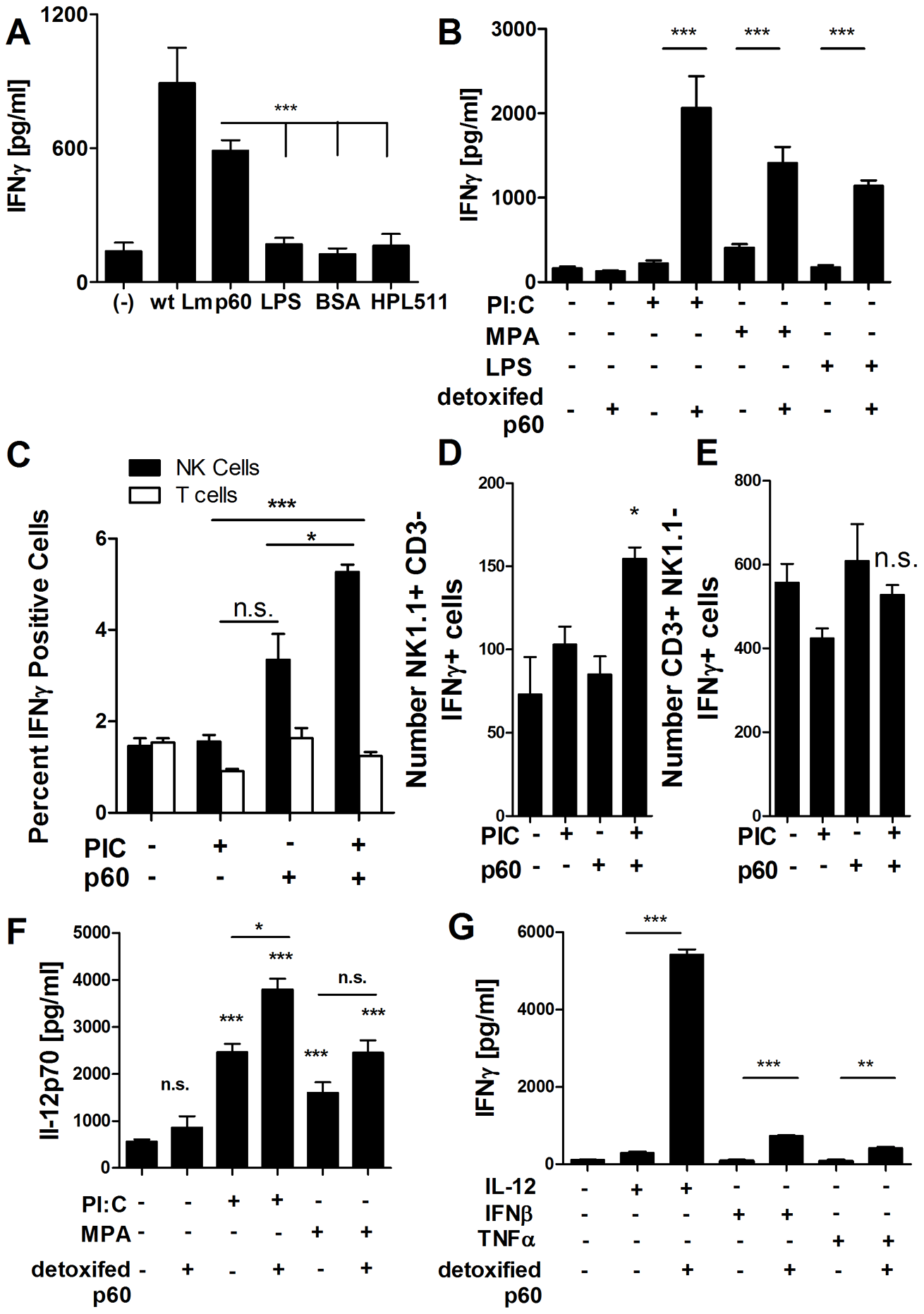 Primed DCs activate naïve NK cells when treated with purified p60 protein.
