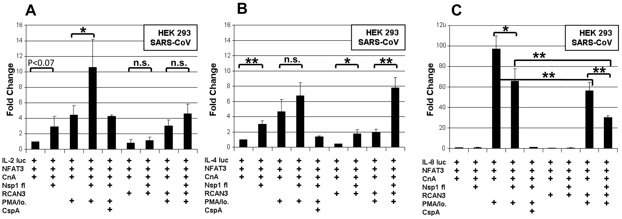 Influence of Nsp1 on Interleukin promoters.