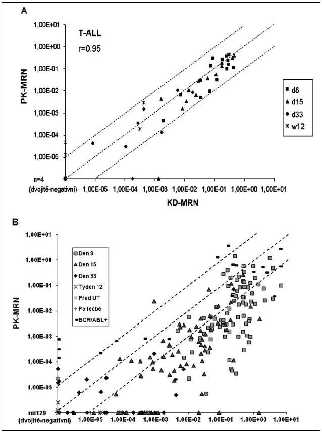 Srovnání hladin MRN v kostní dřeni (osa x) a v periferní krvi (osa y) u pacientů s T-ALL (A) a pacientů s BCP-ALL (B).