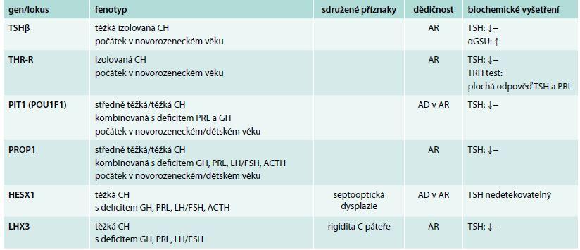 Geneticky podmíněné formy centrální hypotyreózy. Upraveno dle [15]