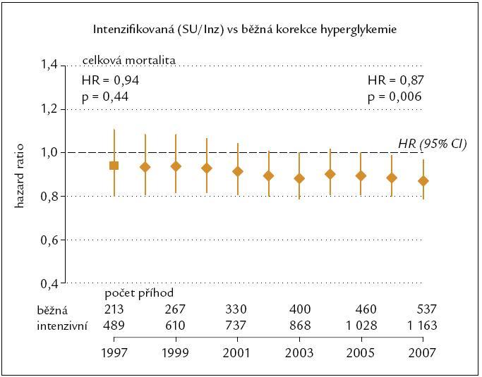 UKPDS extenze – relativní riziko (HR) celkové mortality.