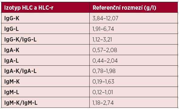 Normální referenční meze párů těžkých/lehkých řetězců imunoglobulinu a jejich poměru kappa/lambda při použití metody Hevylite.TM