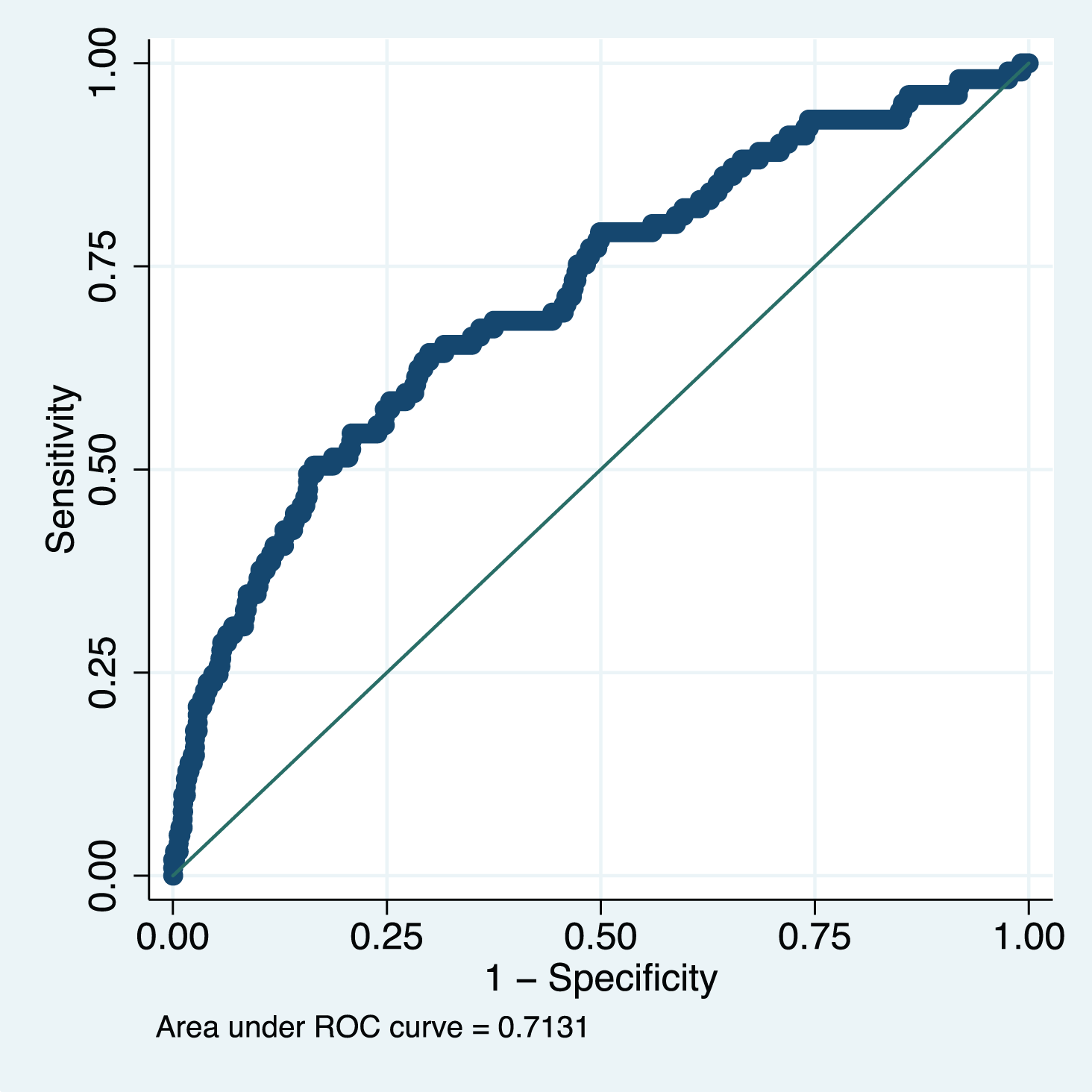 Receiver operating characteristic curve of the miniPIERS model applied to the fullPIERS (11) external validation cohort.