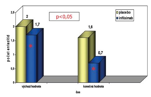 Ovlivnění entezitid u AS při léčbě infliximabem, 12 týdnů, n=70