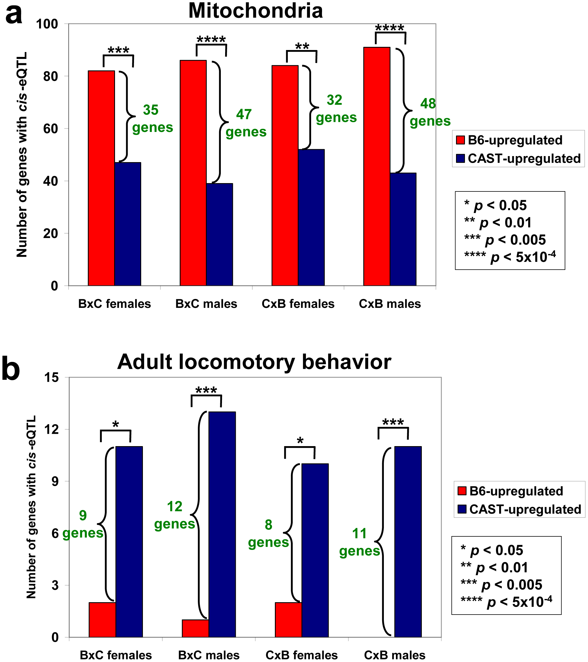 Results of the selection test for two gene sets.
