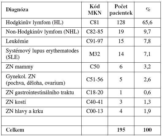 Spektrum diagnóz referovaných pacientek před gonadotoxickou léčbou (Gynekologicko-porodnická klinika LF MU a FN Brno, 2004 –2010)