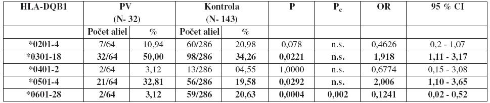 Frekvencie aliel HLA-DQB1 u pacientov s pemphigus vulgaris a zdravých osôb Legenda: P<sub>c</sub> – korigovaná P-hodnota, OR – pomer šancí (odds ratio), CI – interval spoľahlivosti (confidence interval), N – počet členov súboru, % – percentuálne zastúpenie daných aliel v súbore , n.s. – hodnota nebola štatisticky signifikantná