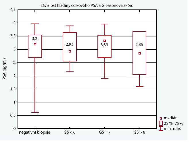 Graf závislosti PSA a stupně histologické diferenciace u pacientů s PSA < 4 ng/ml; čísla v rámečcích udávají střední hodnoty (mediány) celkového PSA, rámečky pak rozsah mezi 25  a 75 percentilem, vodorovné čáry označují minimální a maximální hodnoty. Fig. 2. Relation of PSA and grade of histopathological differentiation in men with PSA < 4 ng /ml.