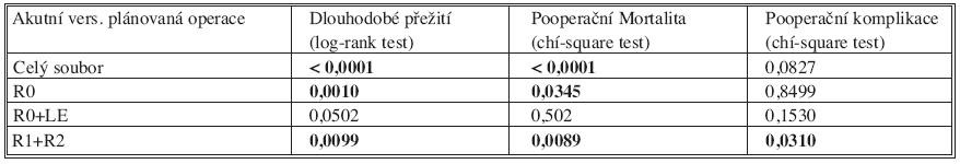 Univariační analýza srovnávající statistickou významnost rozdílu výsledků mezi akutní a plánovanou operací pro kolorektální karcinom Tab. 2. Univariational analysis comparing statistical significance of differences between the outcomes of  acute and planned colorectal carcinoma procedures