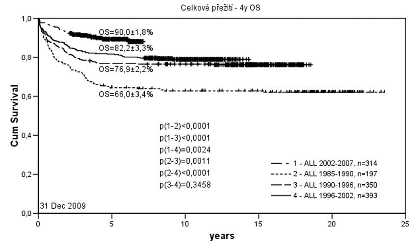 Pravděpodobnost 4letého přežití dětí s akutní lymfoblastickou leukemií v České republice v letech 1985 – 2007.