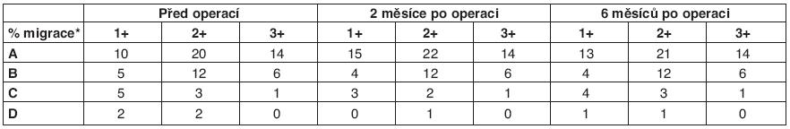 RTG – hodnocení podle migračního procenta tenotomia mm. adductorum + m. rectus femoris (2003-2005).