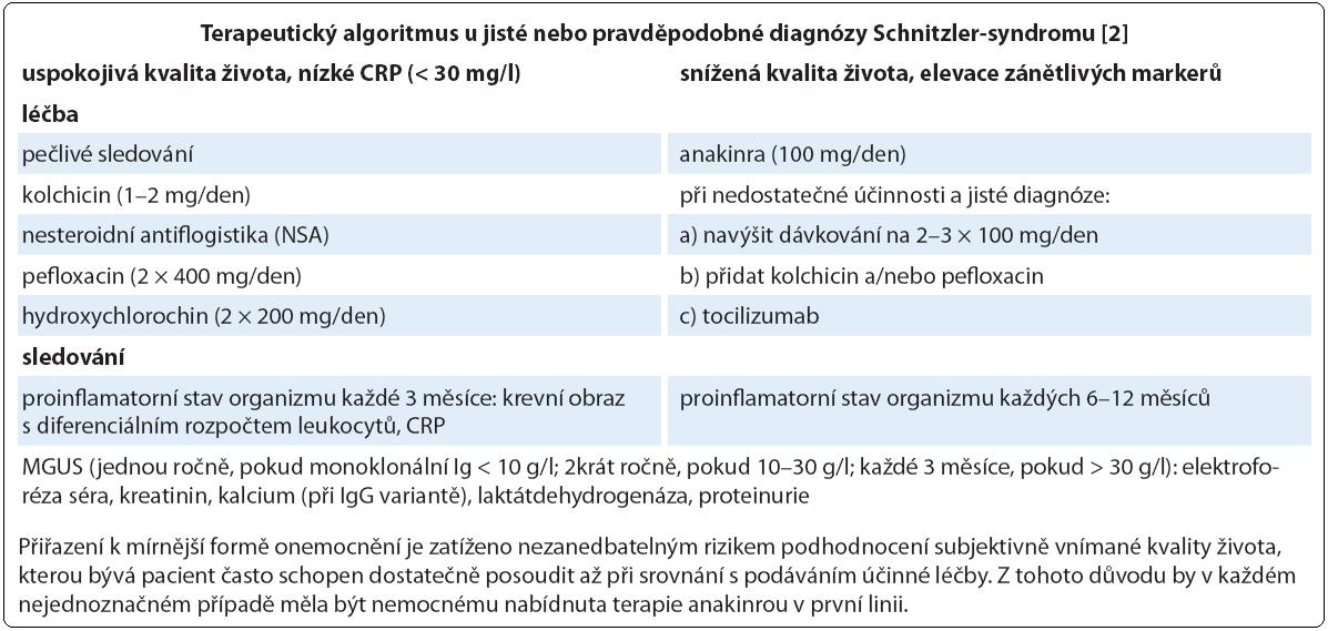 Léčebná doporučení u Schnitzler-syndromu.