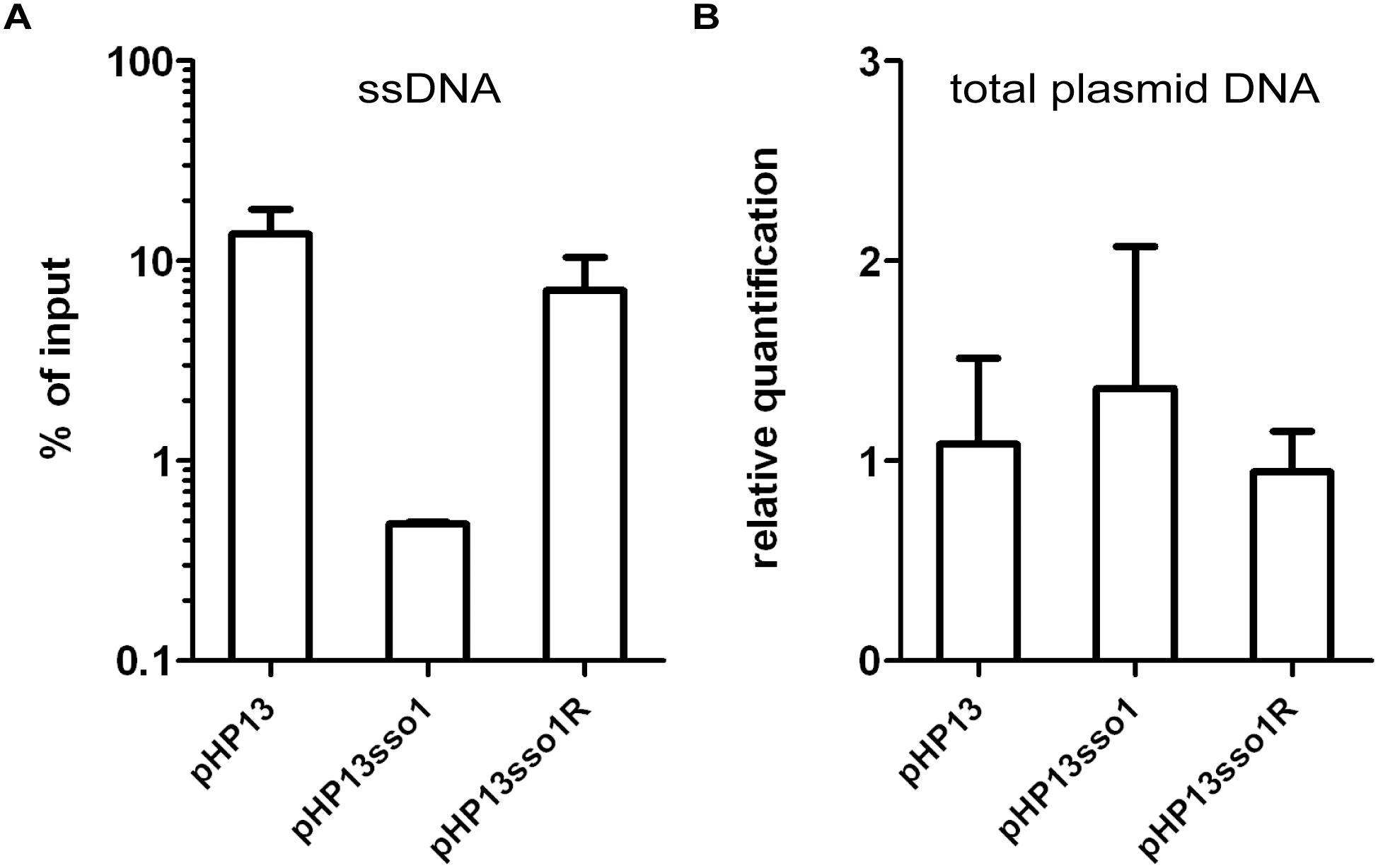 The amount of plasmid DNA associated with Ssb-GFP was decreased in the plasmid with <i>sso1</i>.