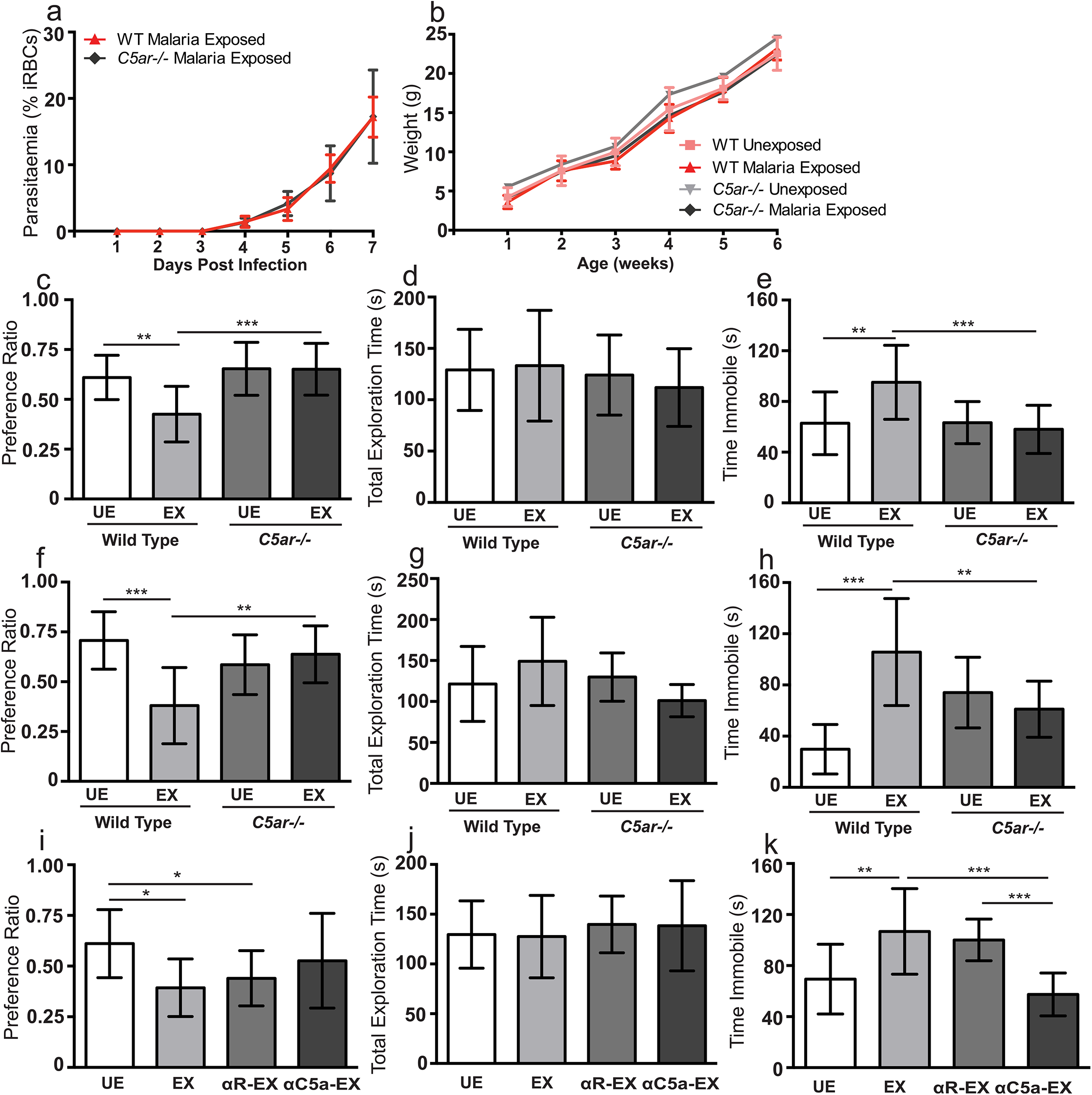 <i>In utero</i> exposure to EMIP induces a cognitive phenotype in offspring that is rescued by genetic and pharmacological blockade of C5a-C5a receptor signaling.