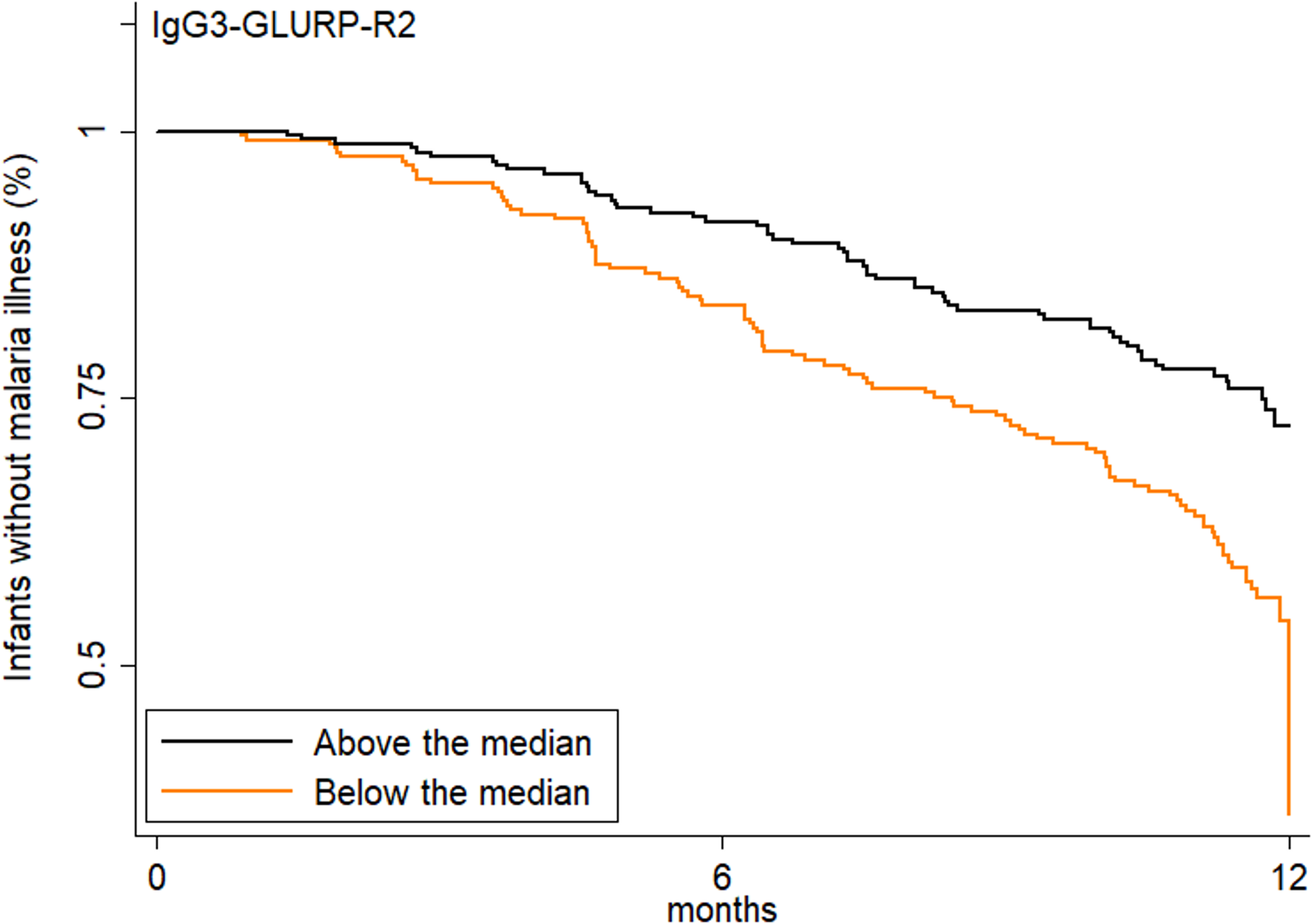 Increased transplacental transfer of GLURP-R2-specific IgG3 is associated with delayed time to first symptomatic malaria.