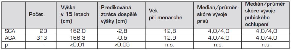 Výška a puberta patnáctiletých dívek (vyšetření lékařem studie ELSPAC).