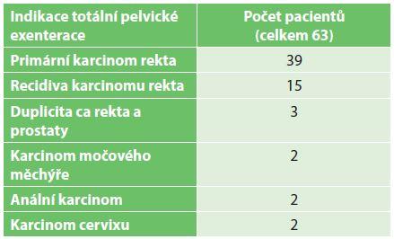 Indikace k totální pelvické exenteraci Tab. 1: Indication for total pelvic exenteration